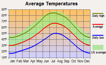 Grand Canyon Village, Arizona average temperatures
