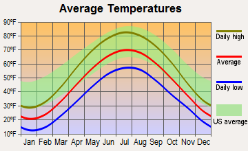 Greenville, Michigan average temperatures