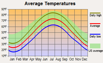 Gibraltar, Michigan average temperatures