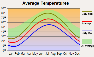 Gaylord, Michigan average temperatures