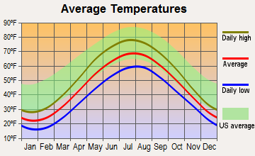 Elberta, Michigan average temperatures
