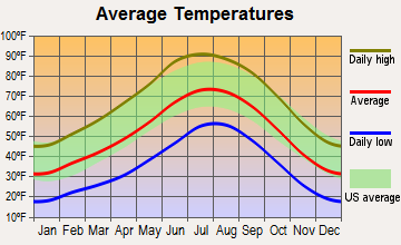 Houck, Arizona average temperatures