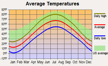 Daggett, Michigan average temperatures