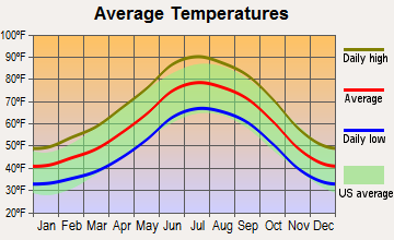 Jerome, Arizona average temperatures