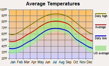Dothan, Alabama average temperatures