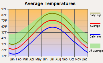 Centreville, Michigan average temperatures