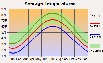 Cassopolis, Michigan average temperatures