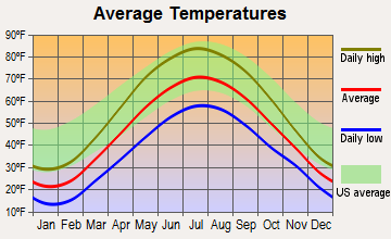 Caro, Michigan average temperatures