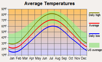 Caledonia, Michigan average temperatures