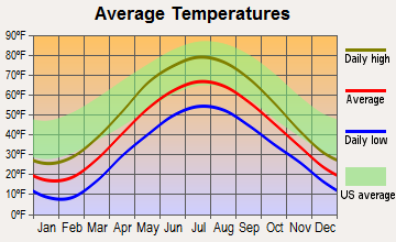 Cadillac, Michigan average temperatures