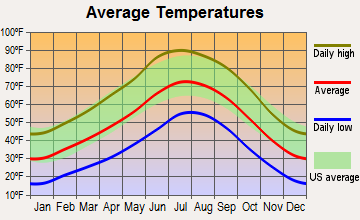 Keams Canyon, Arizona average temperatures