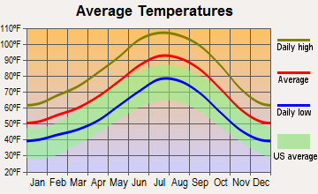 Kingman, Arizona average temperatures