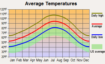 Lake Havasu City, Arizona average temperatures