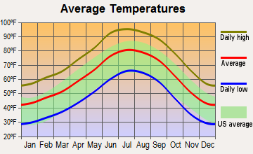 Lake Montezuma, Arizona average temperatures