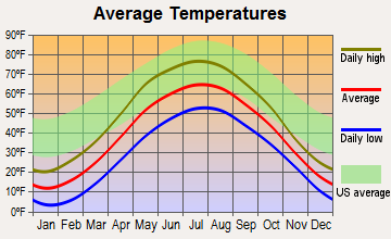 Baraga, Michigan average temperatures