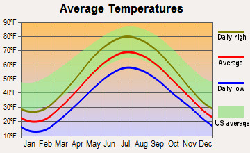 Bad Axe, Michigan average temperatures