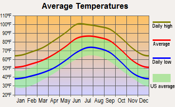 Littletown, Arizona average temperatures