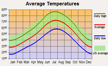 Lukachukai, Arizona average temperatures