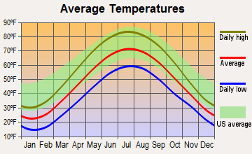 Westwood, Michigan average temperatures