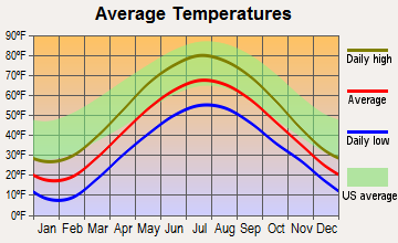 Whittemore, Michigan average temperatures