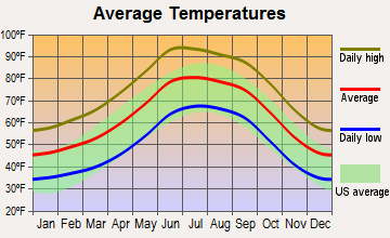 Mammoth, Arizona average temperatures