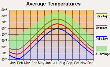 Petoskey, Michigan average temperatures