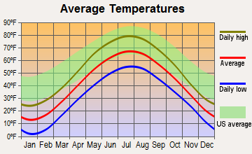 Powers, Michigan average temperatures