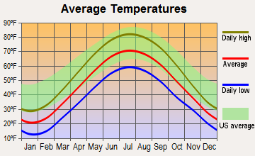 Reading, Michigan average temperatures