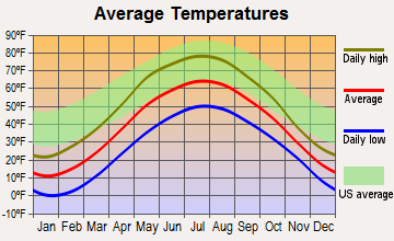 Republic, Michigan average temperatures