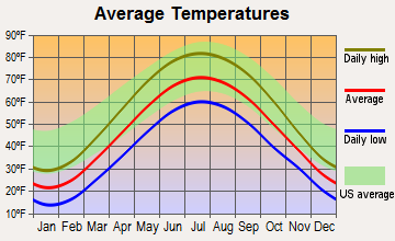 Sherwood, Michigan average temperatures
