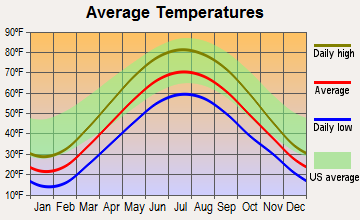 Springport, Michigan average temperatures