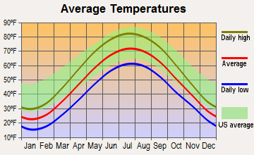 Sylvan Lake, Michigan average temperatures