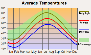 Traverse City, Michigan average temperatures