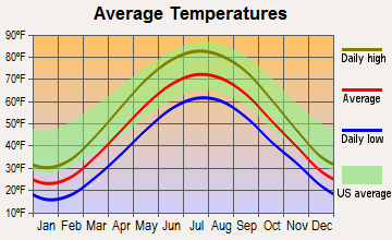 Troy, Michigan average temperatures