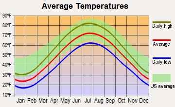 Utica, Michigan average temperatures