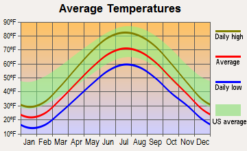 Vandercook Lake, Michigan average temperatures