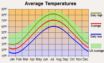 Village of Clarkston, Michigan average temperatures