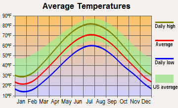 Oxford, Michigan average temperatures
