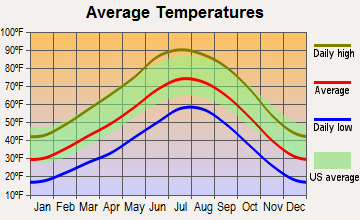 Nazlini, Arizona average temperatures