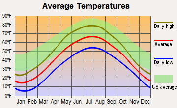 Ontonagon, Michigan average temperatures