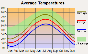 Negaunee, Michigan average temperatures