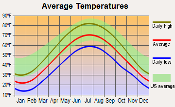 Nashville, Michigan average temperatures