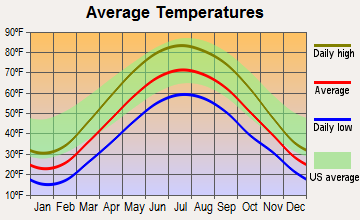 Milan, Michigan average temperatures