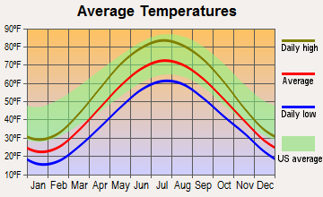 Midland, Michigan average temperatures