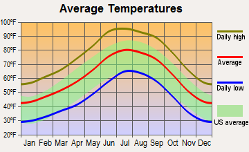 Reservation, Arizona average temperatures