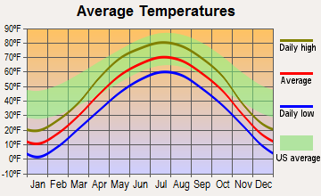 Andover, Minnesota average temperatures