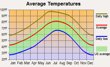 Bonita-Klondyke, Arizona average temperatures