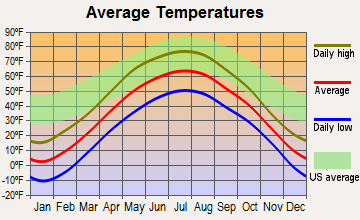 Aurora, Minnesota average temperatures
