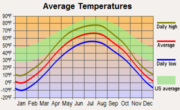 Badger, Minnesota average temperatures