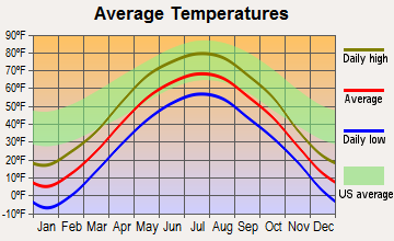 Baxter, Minnesota average temperatures